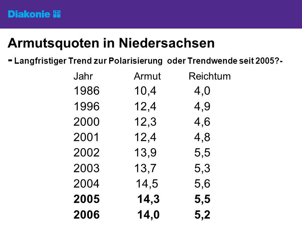 Armutsquoten in Niedersachsen - Langfristiger Trend zur Polarisierung oder Trendwende seit 2005?- Jahr Armut Reichtum 1986 10,44,0 199612,44,9 200012,34,6 200112,44,8 200213,95,5 200313,75,3 2004 14,55,6 2005 14,35,5 2006 14,05,2