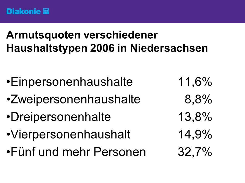 Armutsquoten verschiedener Haushaltstypen 2006 in Niedersachsen Einpersonenhaushalte11,6% Zweipersonenhaushalte 8,8% Dreipersonenhalte13,8% Vierpersonenhaushalt14,9% Fünf und mehr Personen32,7%