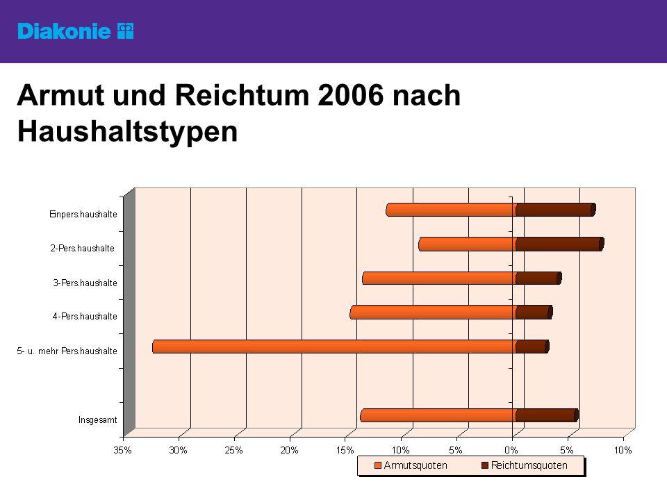 Armut und Reichtum 2006 nach Haushaltstypen