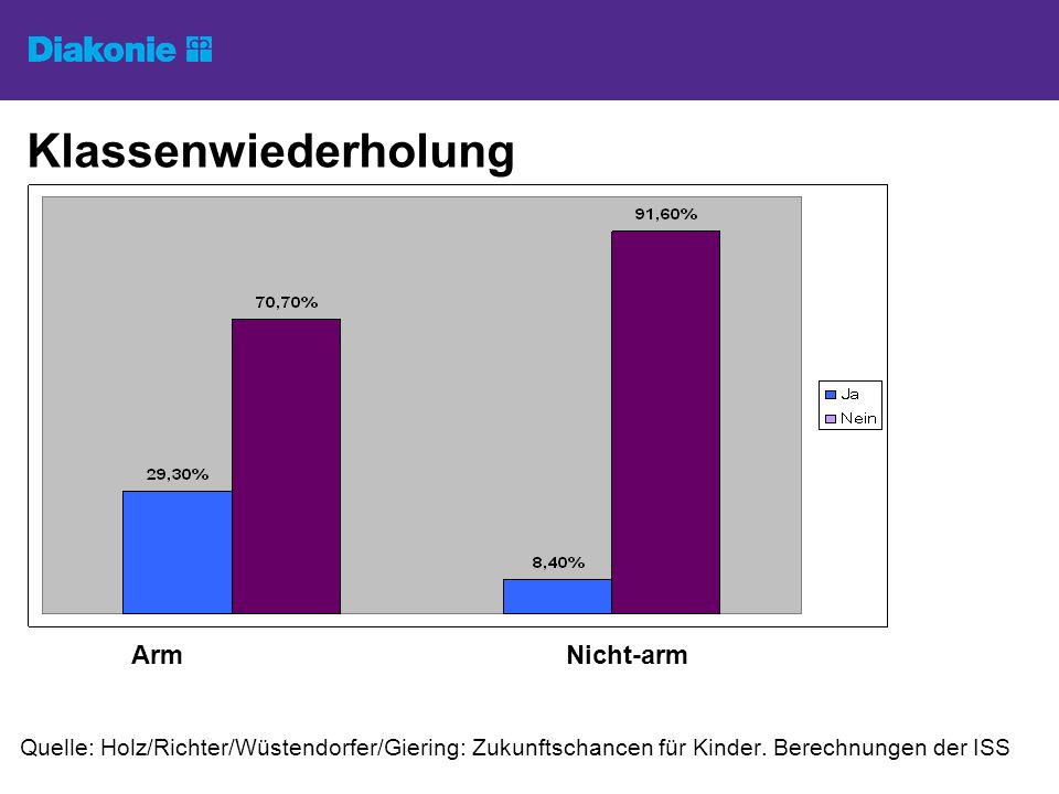 Klassenwiederholung Arm Nicht-arm Quelle: Holz/Richter/Wüstendorfer/Giering: Zukunftschancen für Kinder.