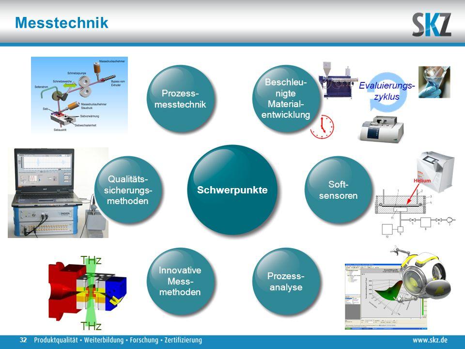 Messtechnik THz Soft- sensoren Beschleu- nigte Material- entwicklung Prozess- messtechnik Prozess- analyse Innovative Mess- methoden Qualitäts- sicherungs- methoden Schwerpunkte 32