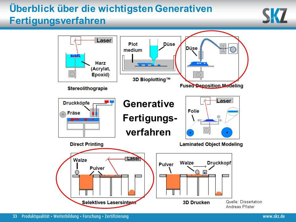 Generative Fertigungs- verfahren Überblick über die wichtigsten Generativen Fertigungsverfahren Quelle: Dissertation Andreas Pfister 33