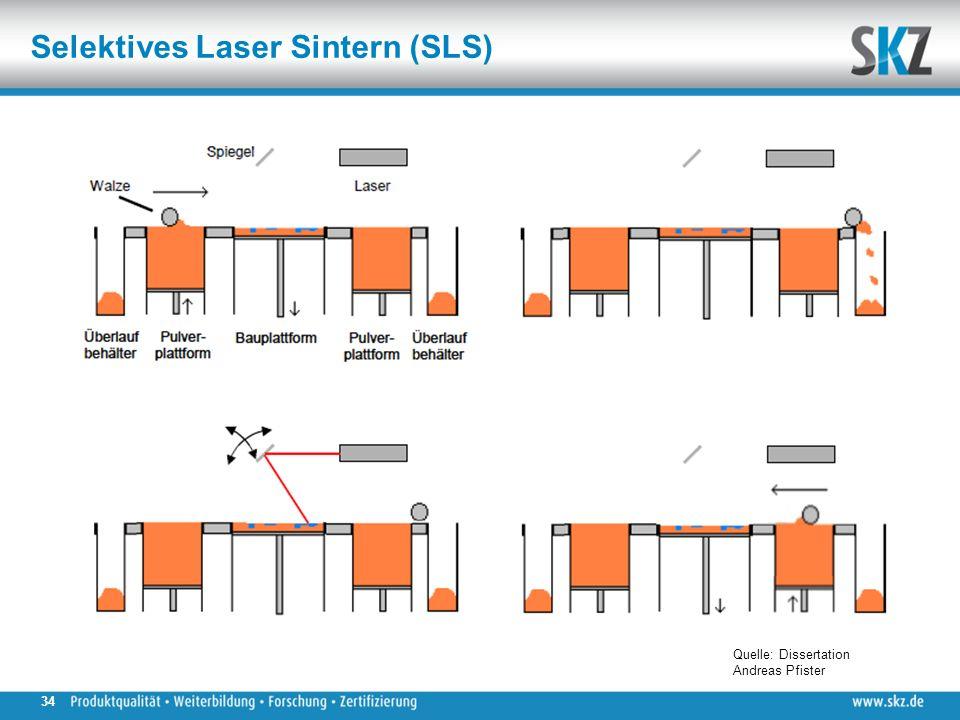 Selektives Laser Sintern (SLS) Quelle: Dissertation Andreas Pfister 34