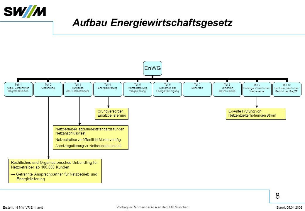 9 Erstellt: IN-NW-VR Ehrhardt Stand: 05.04.2005 Vortrag im Rahmen der ATA an der LMU München Vertragsgeflecht nach EnWG Energieliefervertrag Transportvertrag Netzendkundenvertrag Endkunde Lieferant Netzbetreiber