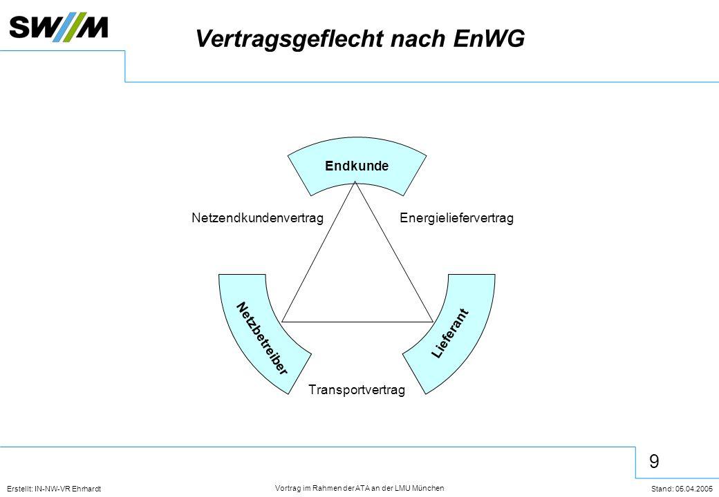 10 Erstellt: IN-NW-VR Ehrhardt Stand: 05.04.2005 Vortrag im Rahmen der ATA an der LMU München Aufbau Gasnetzzugangsverordnung GasNZV Teil 1 Allge.