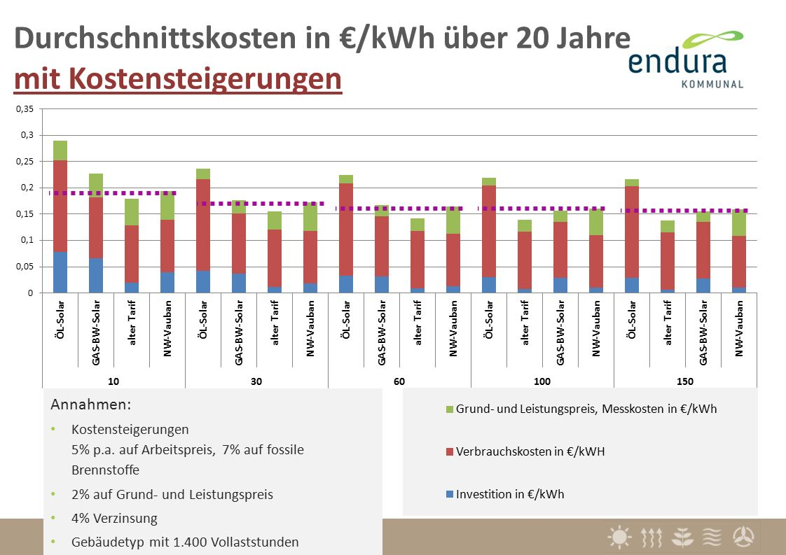Durchschnittskosten in €/kWh über 20 Jahre mit Kostensteigerungen Annahmen: Kostensteigerungen 5% p.a.