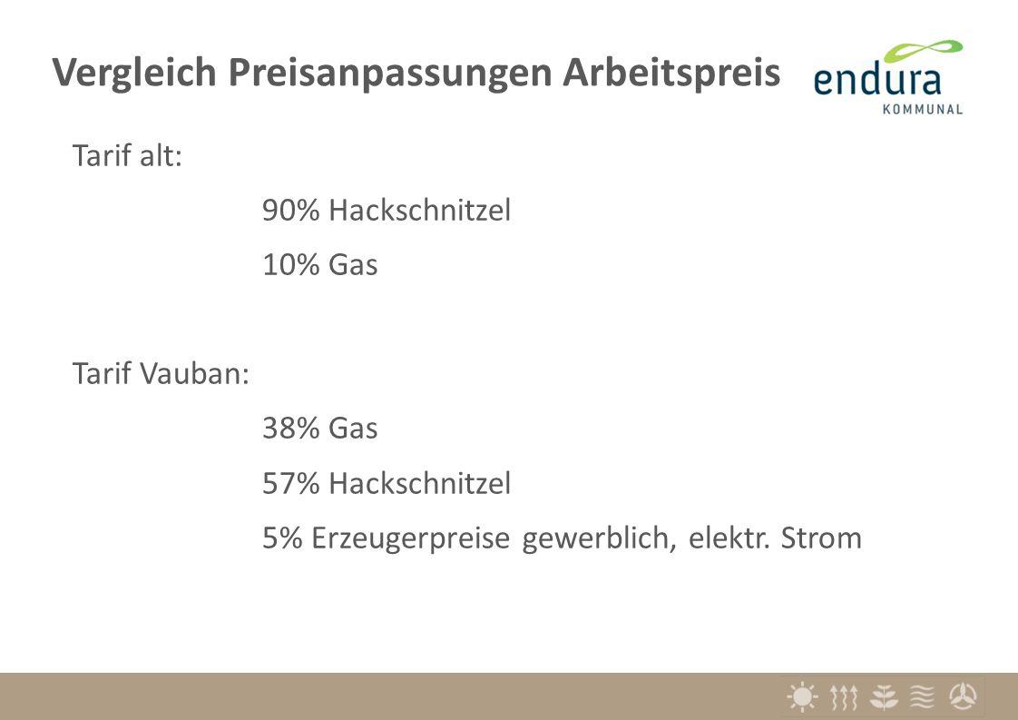 Tarif alt: 90% Hackschnitzel 10% Gas Tarif Vauban: 38% Gas 57% Hackschnitzel 5% Erzeugerpreise gewerblich, elektr.
