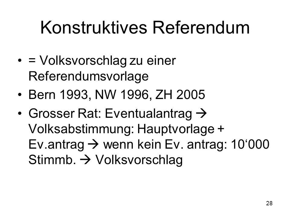 28 Konstruktives Referendum = Volksvorschlag zu einer Referendumsvorlage Bern 1993, NW 1996, ZH 2005 Grosser Rat: Eventualantrag  Volksabstimmung: Hauptvorlage + Ev.antrag  wenn kein Ev.