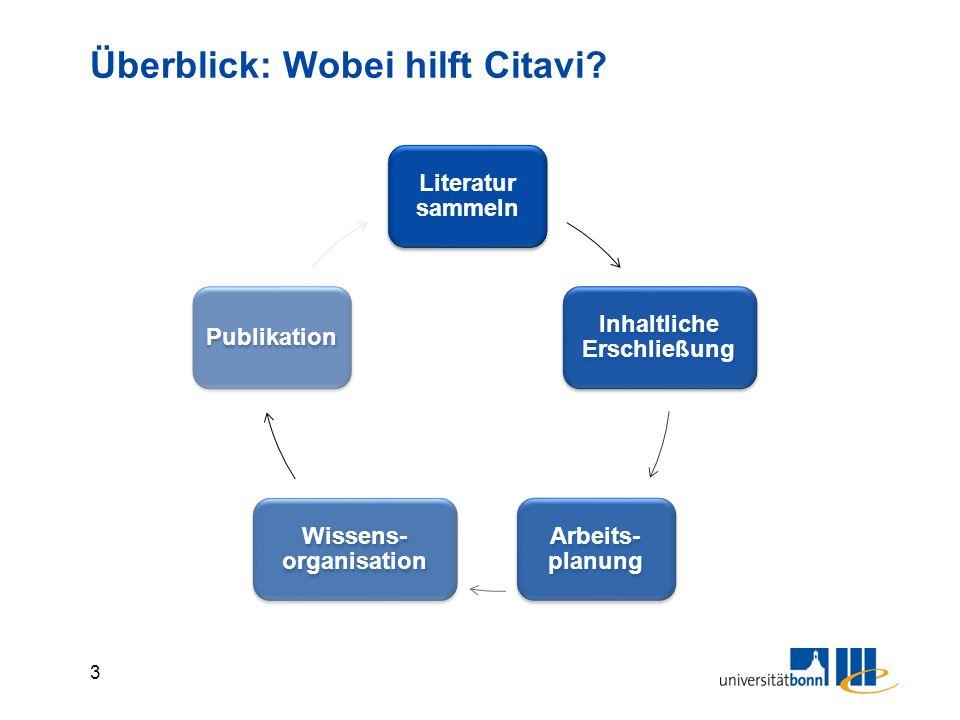 3 Überblick: Wobei hilft Citavi? Literatur sammeln Inhaltliche Erschließung Arbeits- planung Wissens- organisation Publikation