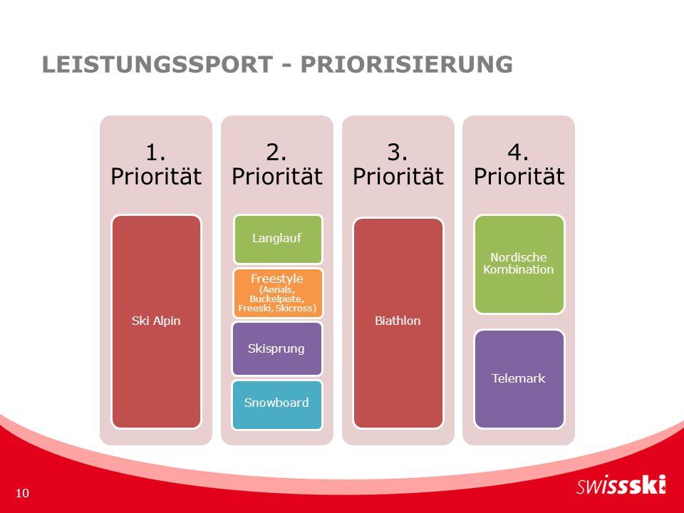 LEISTUNGSSPORT - PRIORISIERUNG 10 1. Priorität Ski Alpin 2.