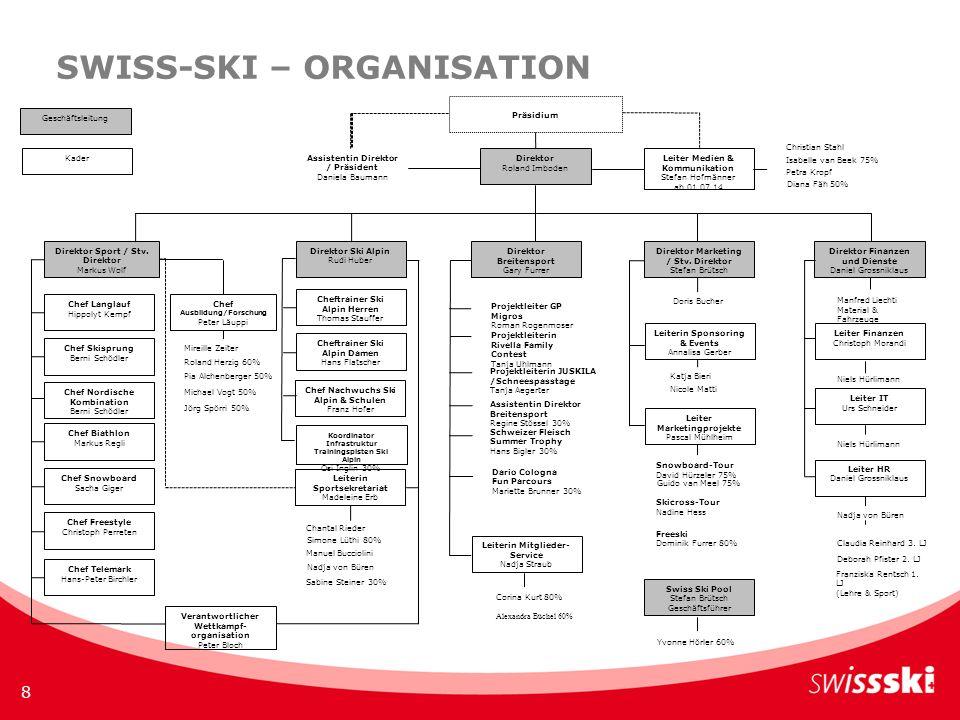 SWISS-SKI – ORGANISATION 8 Geschäftsleitung Kader