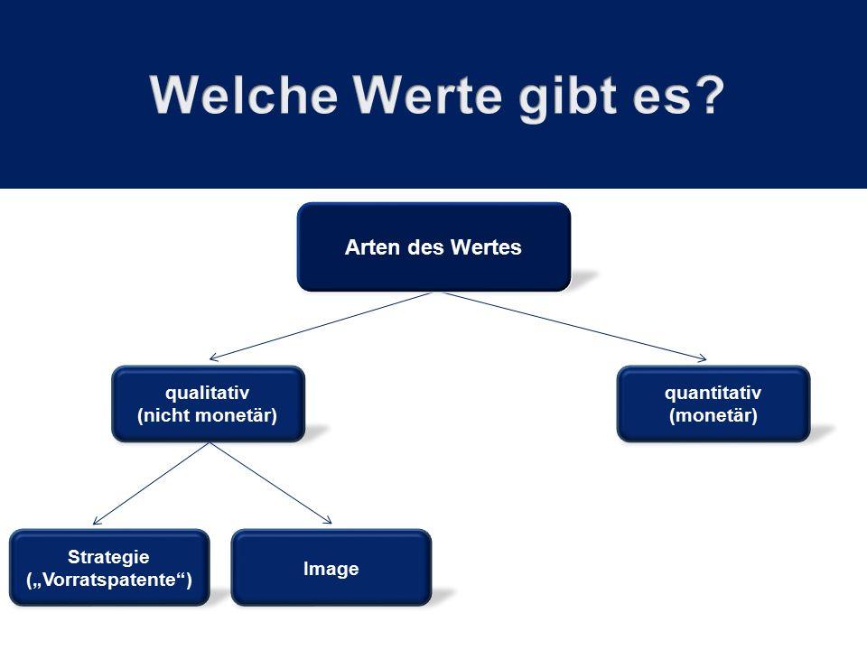 "quantitativ (monetär) qualitativ (nicht monetär) Arten des Wertes Image Strategie (""Vorratspatente )"