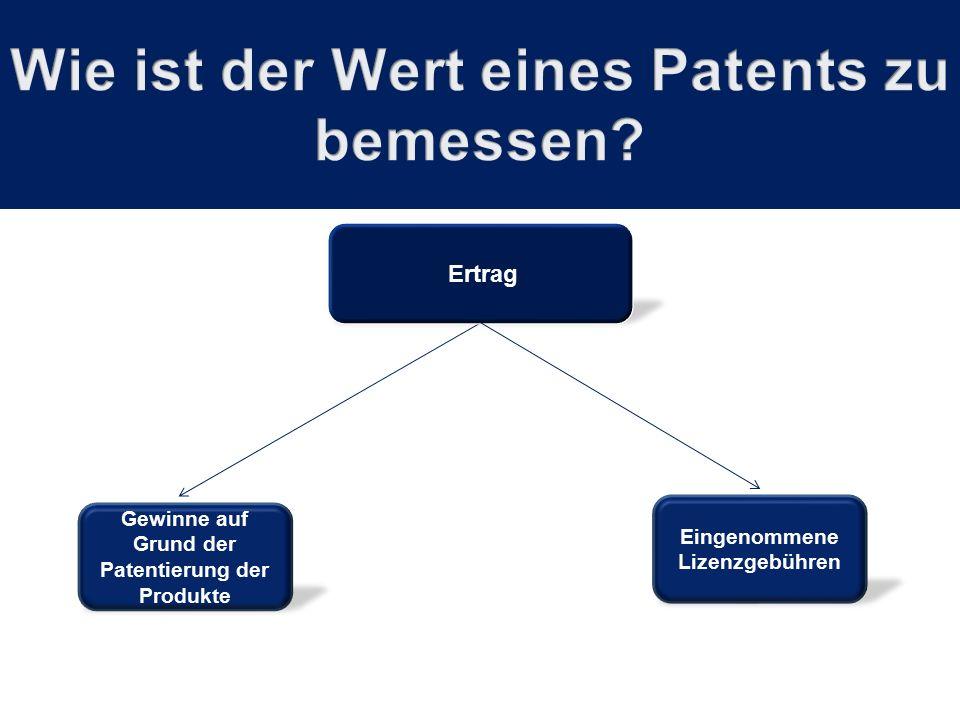 Gewinne auf Grund der Patentierung der Produkte Ertrag Eingenommene Lizenzgebühren