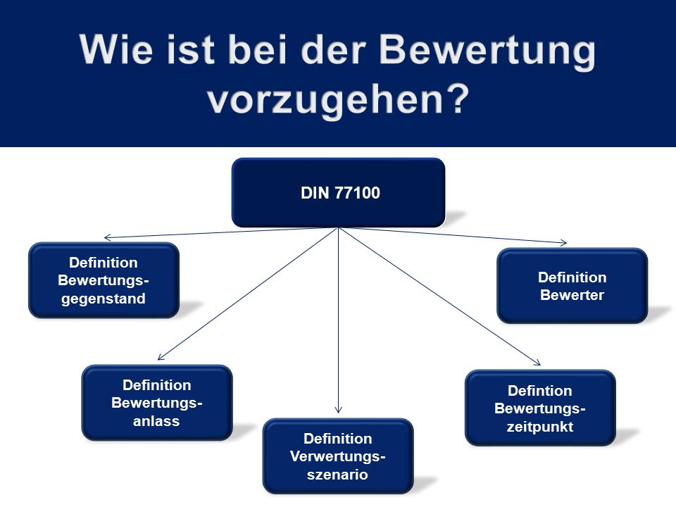 Definition Bewertungs- gegenstand DIN 77100 Defintion Bewertungs- zeitpunkt Definition Bewertungs- anlass Definition Verwertungs- szenario Definition