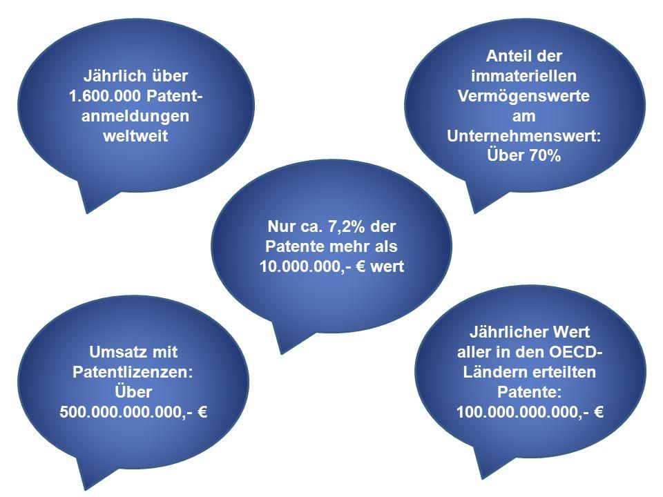 Umsatz mit Patentlizenzen: Über 500.000.000.000,- € Jährlich über 1.600.000 Patent- anmeldungen weltweit Anteil der immateriellen Vermögenswerte am Unternehmenswert: Über 70% Jährlicher Wert aller in den OECD- Ländern erteilten Patente: 100.000.000.000,- € Nur ca.