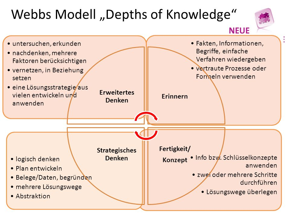"Webbs Modell ""Depths of Knowledge Info bzw."