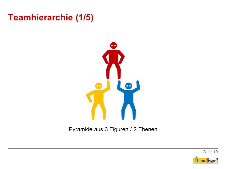 Folie 10 Teamhierarchie (1/5) Pyramide aus 3 Figuren / 2 Ebenen