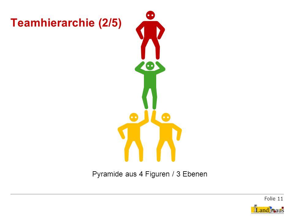 Folie 11 Teamhierarchie (2/5) Pyramide aus 4 Figuren / 3 Ebenen
