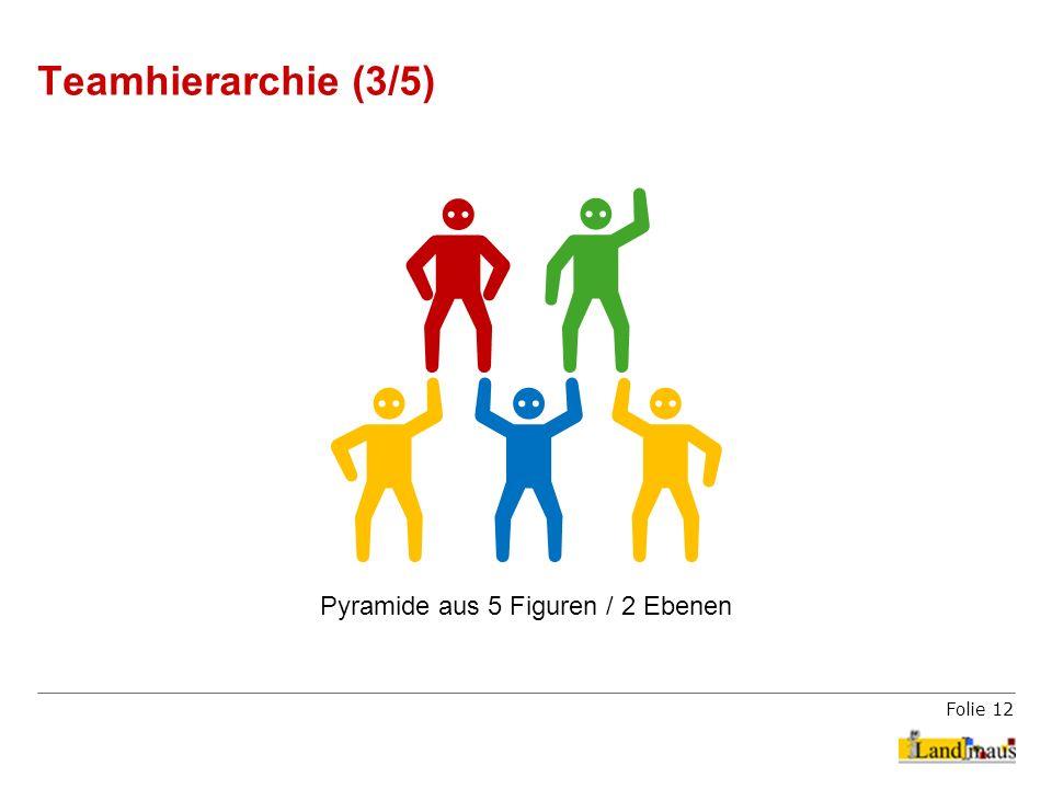Folie 12 Teamhierarchie (3/5) Pyramide aus 5 Figuren / 2 Ebenen