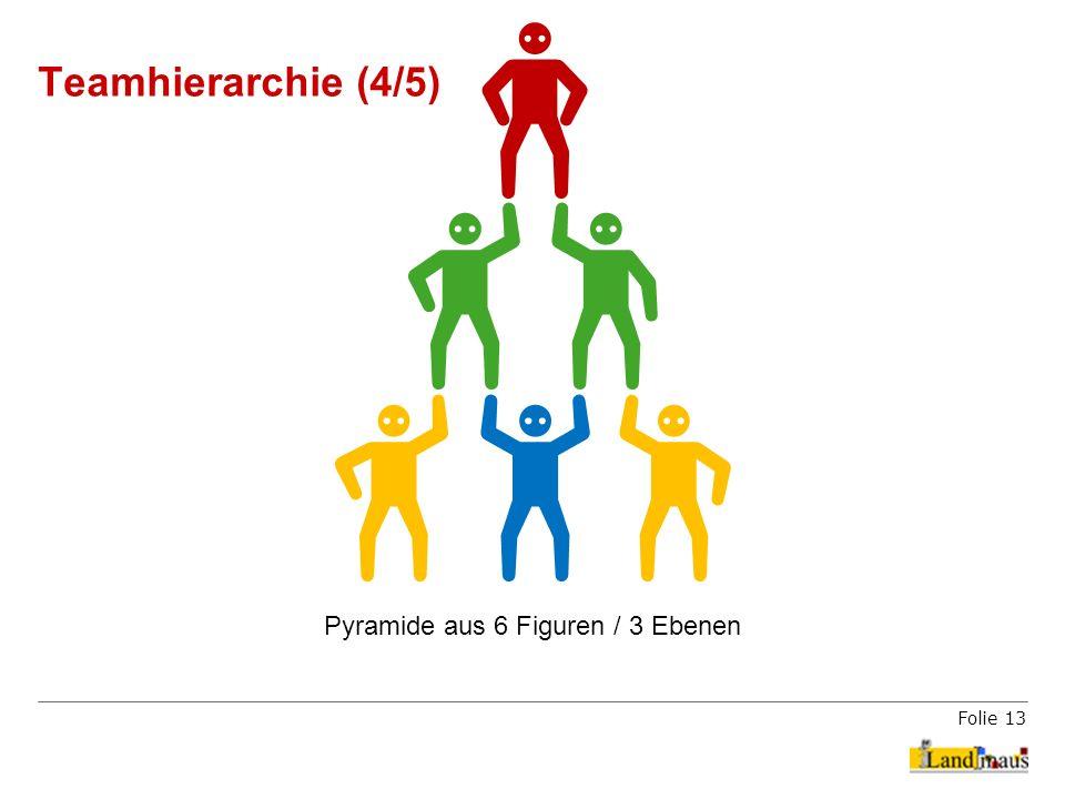 Folie 13 Teamhierarchie (4/5) Pyramide aus 6 Figuren / 3 Ebenen