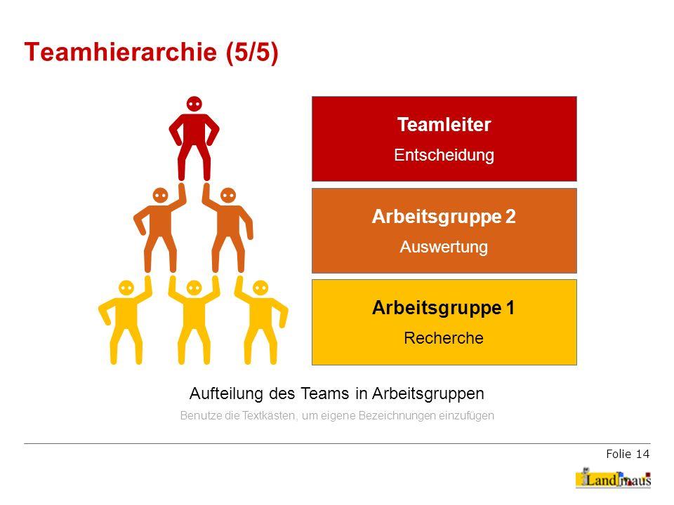 Folie 14 Teamhierarchie (5/5) Aufteilung des Teams in Arbeitsgruppen Benutze die Textkästen, um eigene Bezeichnungen einzufügen Arbeitsgruppe 1 Recher