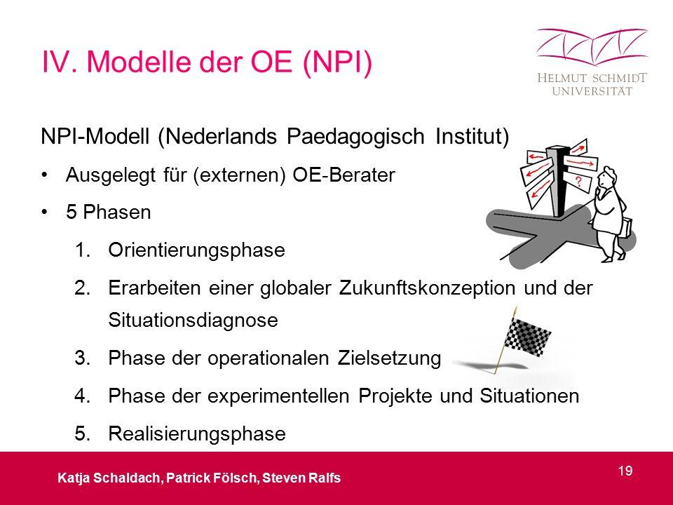NPI-Modell (Nederlands Paedagogisch Institut) Ausgelegt für (externen) OE-Berater 5 Phasen 1.Orientierungsphase 2.Erarbeiten einer globaler Zukunftskonzeption und der Situationsdiagnose 3.Phase der operationalen Zielsetzung 4.Phase der experimentellen Projekte und Situationen 5.Realisierungsphase IV.