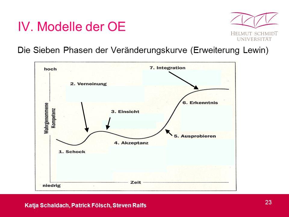 IV. Modelle der OE Die Sieben Phasen der Veränderungskurve (Erweiterung Lewin) Katja Schaldach, Patrick Fölsch, Steven Ralfs 23