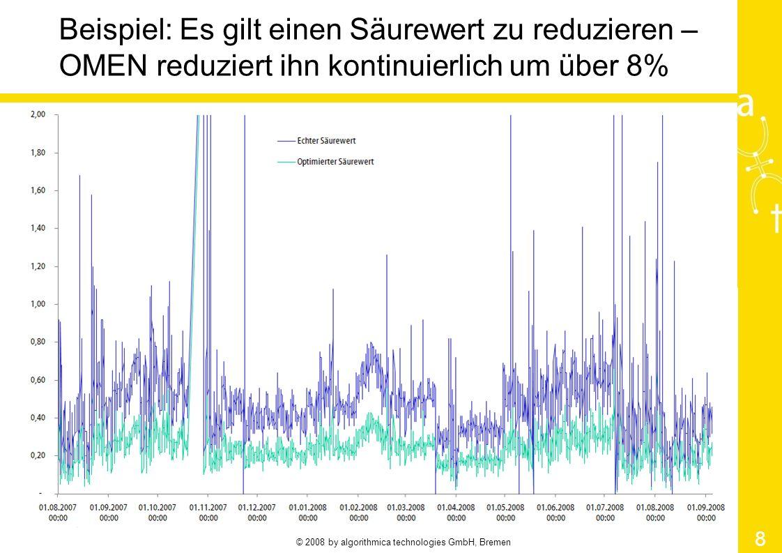 © 2008 by algorithmica technologies GmbH, Bremen 8 Beispiel: Es gilt einen Säurewert zu reduzieren – OMEN reduziert ihn kontinuierlich um über 8%