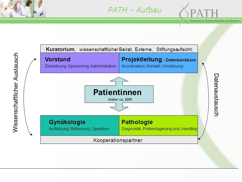 PATH - Aufbau Patientinnen bisher ca.