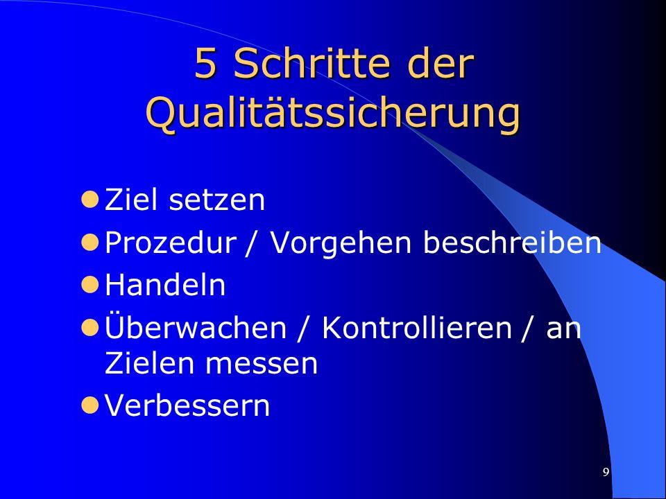 9 5 Schritte der Qualitätssicherung Ziel setzen Prozedur / Vorgehen beschreiben Handeln Überwachen / Kontrollieren / an Zielen messen Verbessern