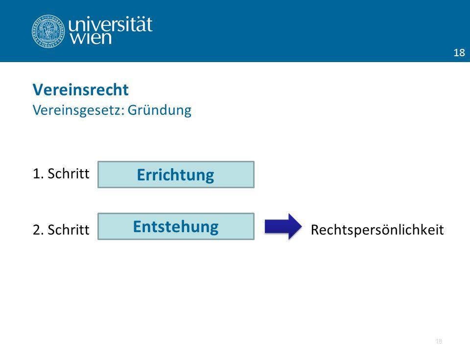 1. Schritt 2. Schritt Rechtspersönlichkeit 18 Vereinsrecht Vereinsgesetz: Gründung Errichtung Entstehung 18