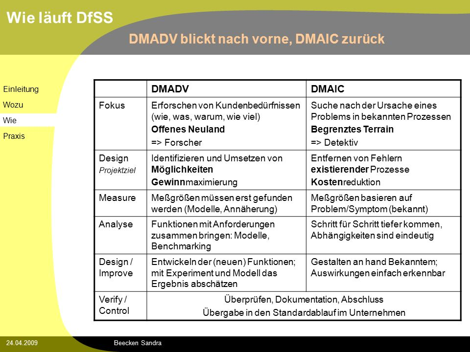 Beecken Sandra24.04.2009 Wie läuft DfSS DMADV blickt nach vorne, DMAIC zurück Einleitung Wozu Wie Praxis DMADVDMAIC FokusErforschen von Kundenbedürfnissen (wie, was, warum, wie viel) Offenes Neuland => Forscher Suche nach der Ursache eines Problems in bekannten Prozessen Begrenztes Terrain => Detektiv Design Projektziel Identifizieren und Umsetzen von Möglichkeiten Gewinnmaximierung Entfernen von Fehlern existierender Prozesse Kostenreduktion MeasureMeßgrößen müssen erst gefunden werden (Modelle, Annäherung) Meßgrößen basieren auf Problem/Symptom (bekannt) AnalyseFunktionen mit Anforderungen zusammen bringen: Modelle, Benchmarking Schritt für Schritt tiefer kommen, Abhängigkeiten sind eindeutig Design / Improve Entwickeln der (neuen) Funktionen; mit Experiment und Modell das Ergebnis abschätzen Gestalten an hand Bekanntem; Auswirkungen einfach erkennbar Verify / Control Überprüfen, Dokumentation, Abschluss Übergabe in den Standardablauf im Unternehmen