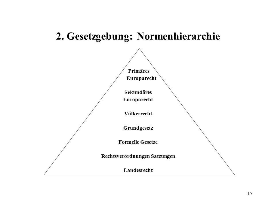 15 2. Gesetzgebung: Normenhierarchie Primäres Europarecht Sekundäres Europarecht Völkerrecht Grundgesetz Formelle Gesetze Rechtsverordnungen Satzungen