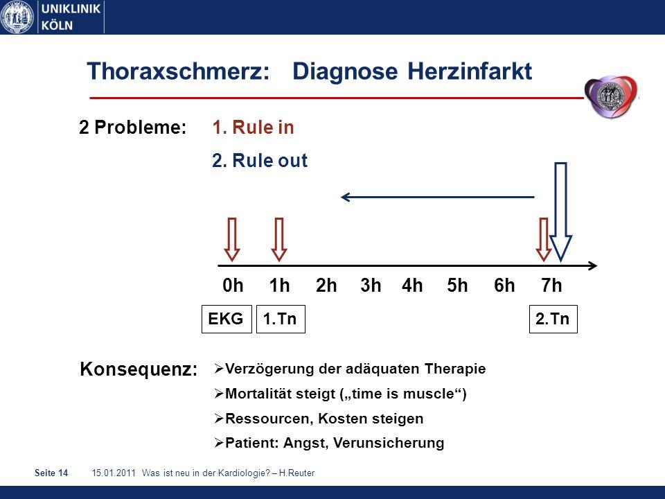 15.01.2011 Was ist neu in der Kardiologie? – H.ReuterSeite 14 Thoraxschmerz: Diagnose Herzinfarkt 0h1h2h3h4h5h6h7h EKG1.Tn2.Tn 2 Probleme: 1. Rule in