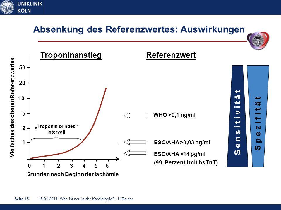15.01.2011 Was ist neu in der Kardiologie? – H.ReuterSeite 15 Absenkung des Referenzwertes: Auswirkungen Vielfaches des oberen Referenzwertes 1023456
