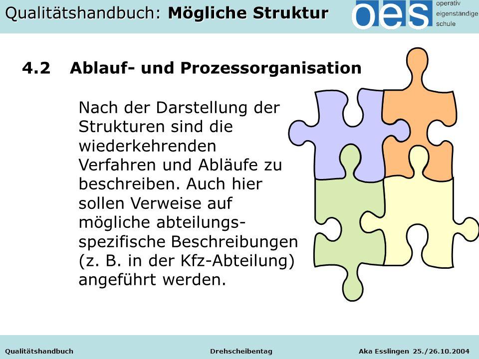 Qualitätshandbuch Drehscheibentag Aka Esslingen 25./26.10.2004 Nach der Darstellung der Strukturen sind die wiederkehrenden Verfahren und Abläufe zu beschreiben.