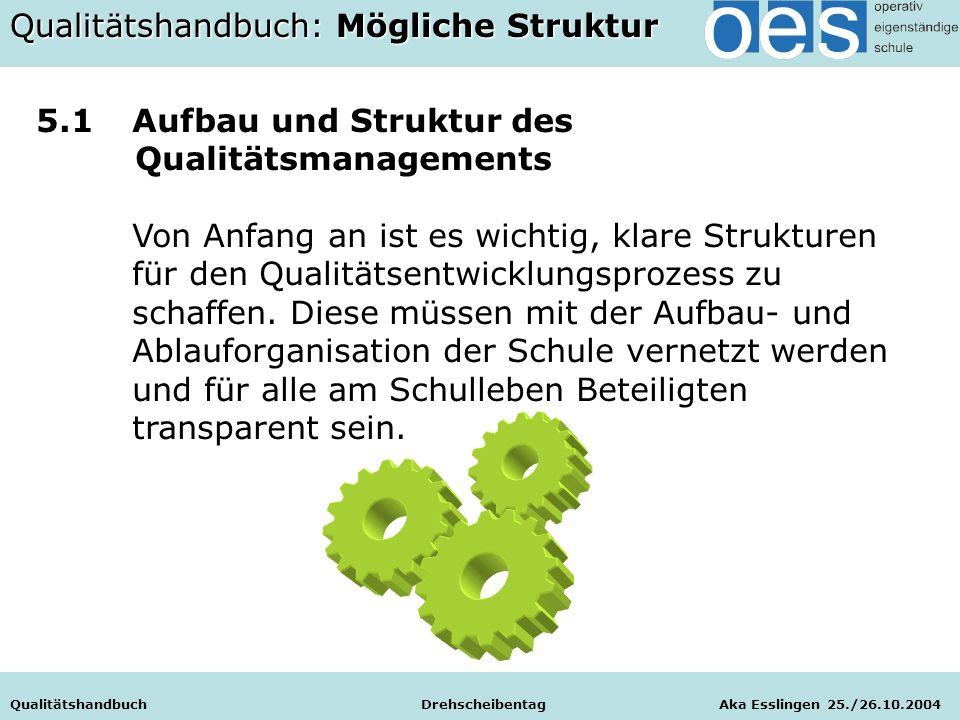 Qualitätshandbuch Drehscheibentag Aka Esslingen 25./26.10.2004 5.1Aufbau und Struktur des Qualitätsmanagements Von Anfang an ist es wichtig, klare Strukturen für den Qualitätsentwicklungsprozess zu schaffen.