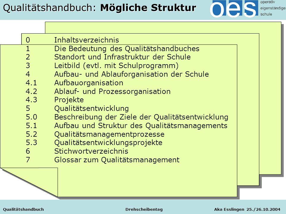 Qualitätshandbuch Drehscheibentag Aka Esslingen 25./26.10.2004 0Inhaltsverzeichnis 1Die Bedeutung des Qualitätshandbuches 2Standort und Infrastruktur der Schule 3Leitbild (evtl.