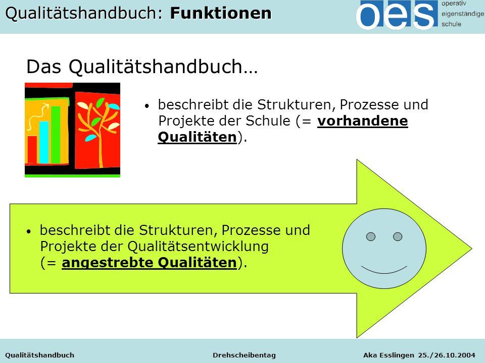 Qualitätshandbuch Drehscheibentag Aka Esslingen 25./26.10.2004 Das Qualitätshandbuch… Qualitätshandbuch Drehscheibentag Aka Esslingen 25./26.10.2004 Q