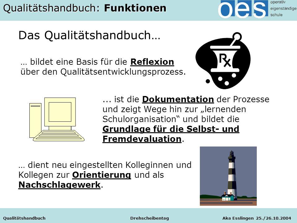 """Qualitätshandbuch Drehscheibentag Aka Esslingen 25./26.10.2004... ist die Dokumentation der Prozesse und zeigt Wege hin zur """"lernenden Schulorganisati"""