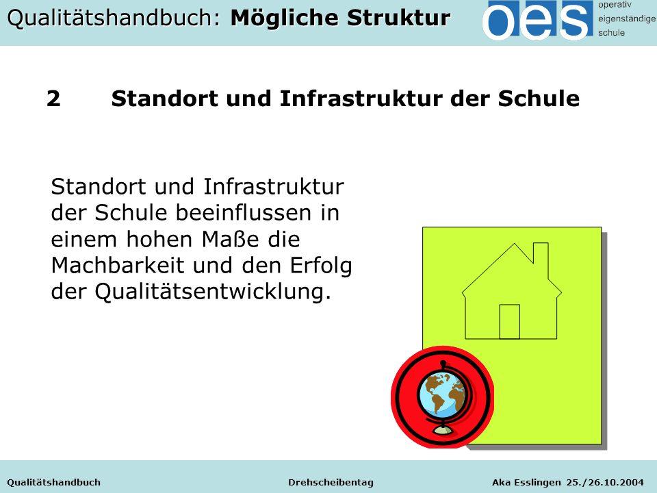 Qualitätshandbuch Drehscheibentag Aka Esslingen 25./26.10.2004 2Standort und Infrastruktur der Schule Qualitätshandbuch Drehscheibentag Aka Esslingen