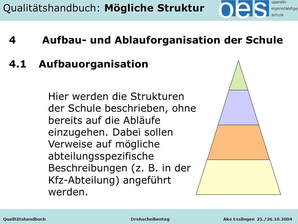 Qualitätshandbuch Drehscheibentag Aka Esslingen 25./26.10.2004 Hier werden die Strukturen der Schule beschrieben, ohne bereits auf die Abläufe einzugehen.