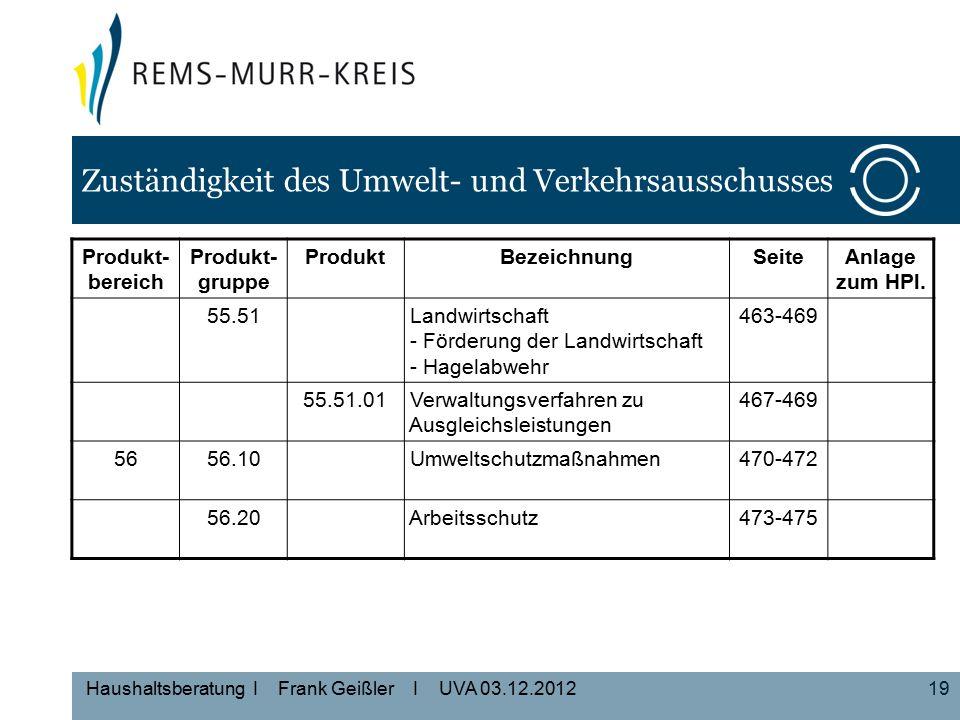 19 Haushaltsberatung I Frank Geißler I UVA 03.12.2012 Zuständigkeit des Umwelt- und Verkehrsausschusses Produkt- bereich Produkt- gruppe ProduktBezeichnungSeiteAnlage zum HPl.