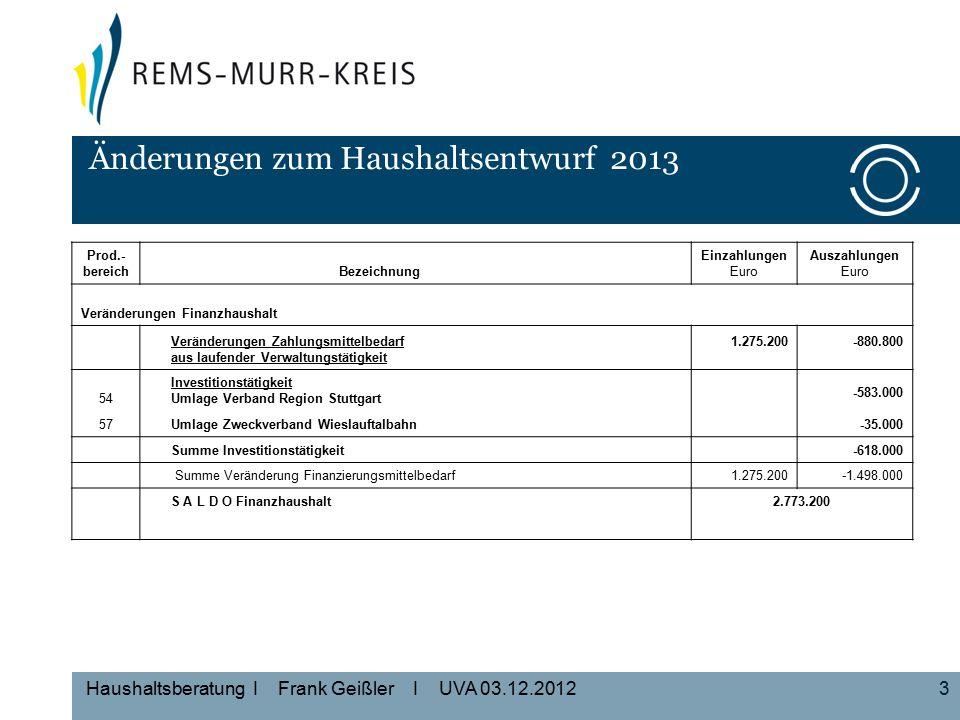 4 Haushaltsberatung I Frank Geißler I UVA 03.12.2012 Zuständigkeit des Umwelt- und Verkehrsausschusses Produkt- bereich Produkt- gruppe ProduktBezeichnungSeiteAnlage zum HPl.
