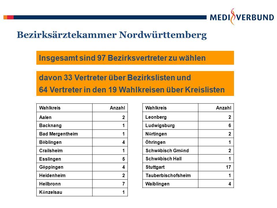 Bezirksärztekammer Nordwürttemberg Insgesamt sind 97 Bezirksvertreter zu wählen davon 33 Vertreter über Bezirkslisten und 64 Vertreter in den 19 Wahlkreisen über Kreislisten WahlkreisAnzahl Aalen2 Backnang1 Bad Mergentheim1 B ö blingen 4 Crailsheim1 Esslingen5 G ö ppingen 4 Heidenheim2 Heilbronn7 K ü nzelsau 1 WahlkreisAnzahl Leonberg2 Ludwigsburg6 N ü rtingen 2 Ö hringen 1 Schw ä bisch Gm ü nd 2 Schw ä bisch Hall 1 Stuttgart17 Tauberbischofsheim1 Waiblingen4