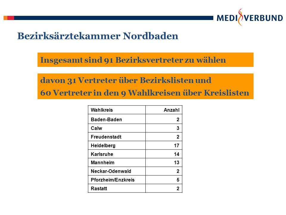 Bezirksärztekammer Nordbaden Insgesamt sind 91 Bezirksvertreter zu wählen davon 31 Vertreter über Bezirkslisten und 60 Vertreter in den 9 Wahlkreisen über Kreislisten WahlkreisAnzahl Baden-Baden2 Calw3 Freudenstadt2 Heidelberg17 Karlsruhe14 Mannheim13 Neckar-Odenwald2 Pforzheim/Enzkreis5 Rastatt2