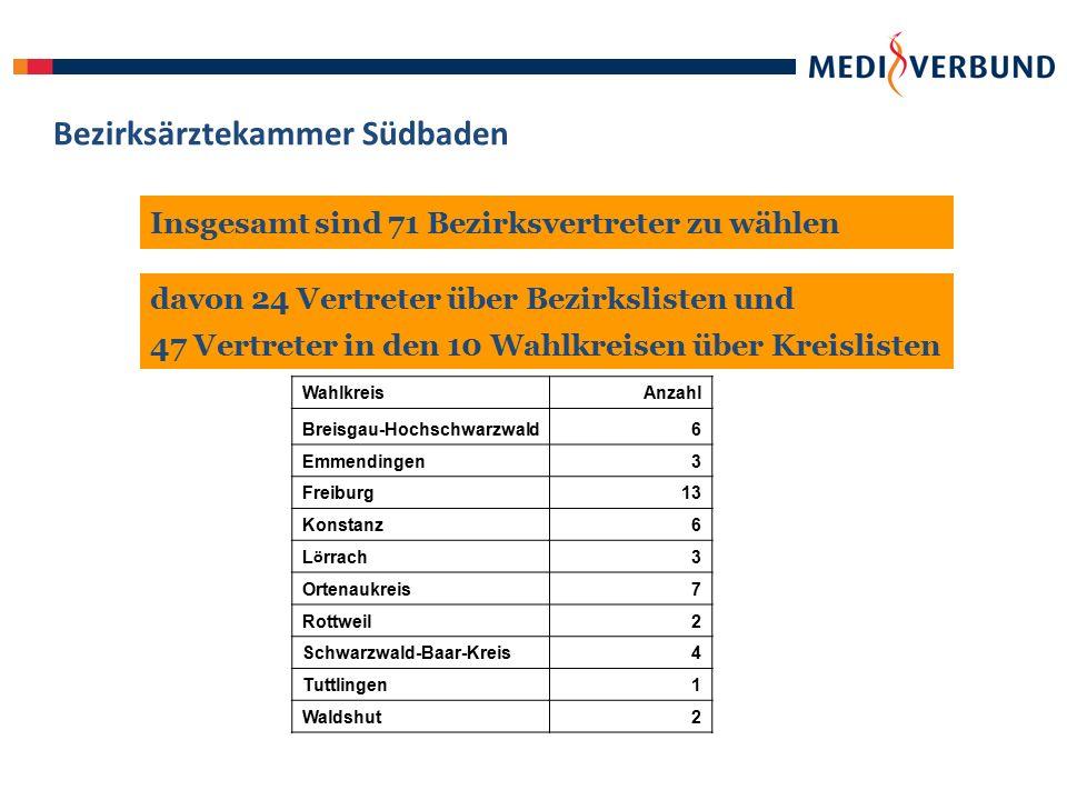 Bezirksärztekammer Südbaden Insgesamt sind 71 Bezirksvertreter zu wählen davon 24 Vertreter über Bezirkslisten und 47 Vertreter in den 10 Wahlkreisen über Kreislisten WahlkreisAnzahl Breisgau-Hochschwarzwald6 Emmendingen3 Freiburg13 Konstanz6 L ö rrach 3 Ortenaukreis7 Rottweil2 Schwarzwald-Baar-Kreis4 Tuttlingen1 Waldshut2