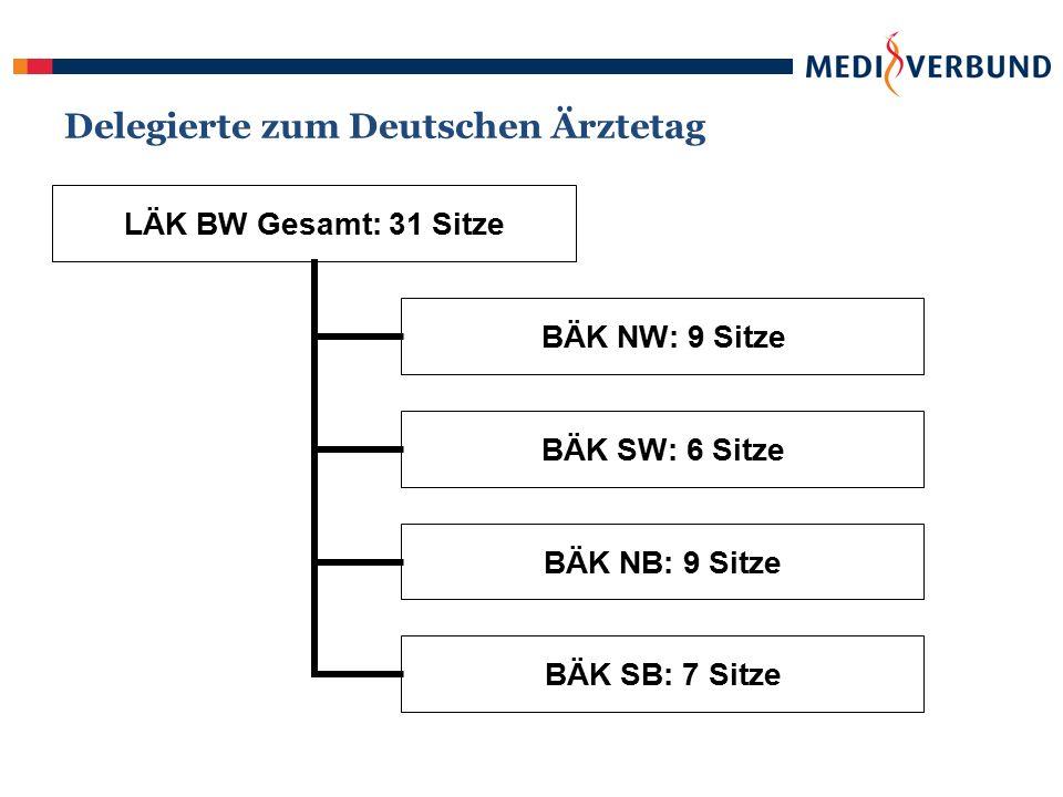 Delegierte zum Deutschen Ärztetag LÄK BW Gesamt: 31 Sitze BÄK NW: 9 Sitze BÄK SW: 6 Sitze BÄK NB: 9 Sitze BÄK SB: 7 Sitze