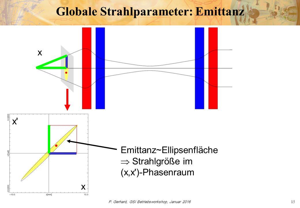 P. Gerhard, GSI Betriebsworkshop, Januar 201615 Globale Strahlparameter: Emittanz x x' x Emittanz~Ellipsenfläche  Strahlgröße im (x,x')-Phasenraum