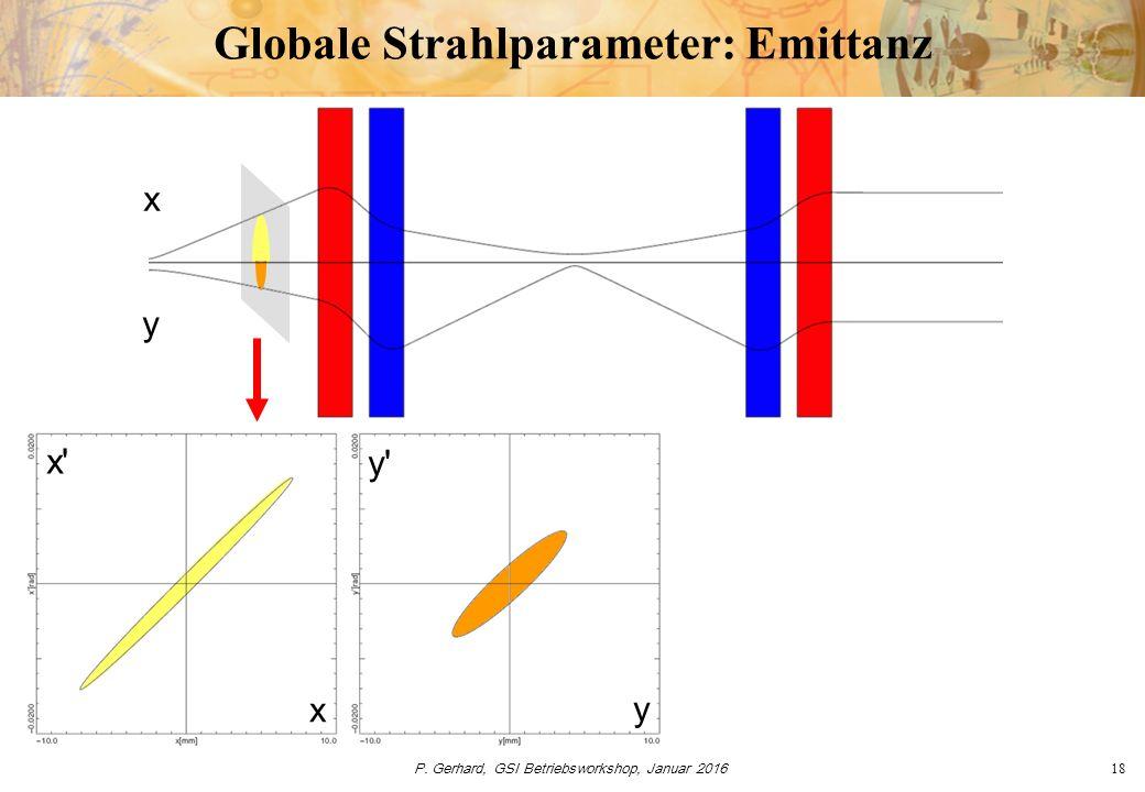 P. Gerhard, GSI Betriebsworkshop, Januar 201618 Globale Strahlparameter: Emittanz x x' x y y' y